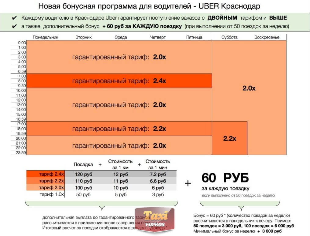 Доплаты в Gett и Uber (Краснодар)